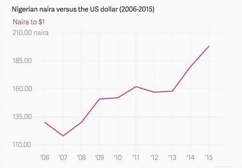 Nigerian naira versus the US dollar (2006-2016)