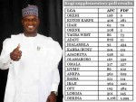 BREAKING! INEC Declares Yahaya Bello As Governor Elect Of Kogi