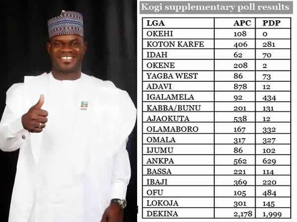 BREAKING! INEC Declares Yahaya Bello As Governor Elect Of Kogi