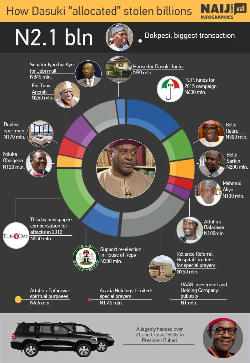 Infographic: How Dasuki Allocated Stolen Billions
