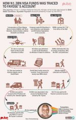 Infograpic: See the Step by Step of How N1.3b NSA Funds Was Traced to Governor Fayose