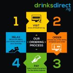 Unveiling Drinksdirect.ng … Most Competitive Prices Ever!