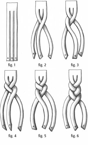 Regular braid diagram wiring library learn how to braid hair properly with diagrams mojidelano com rh mojidelano com five strand braid diagram diagram box braids ccuart Gallery