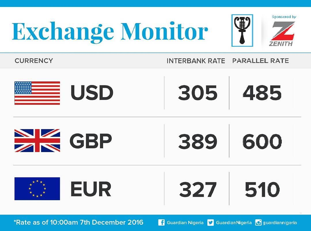 Exchange Rate For 7th December 2016