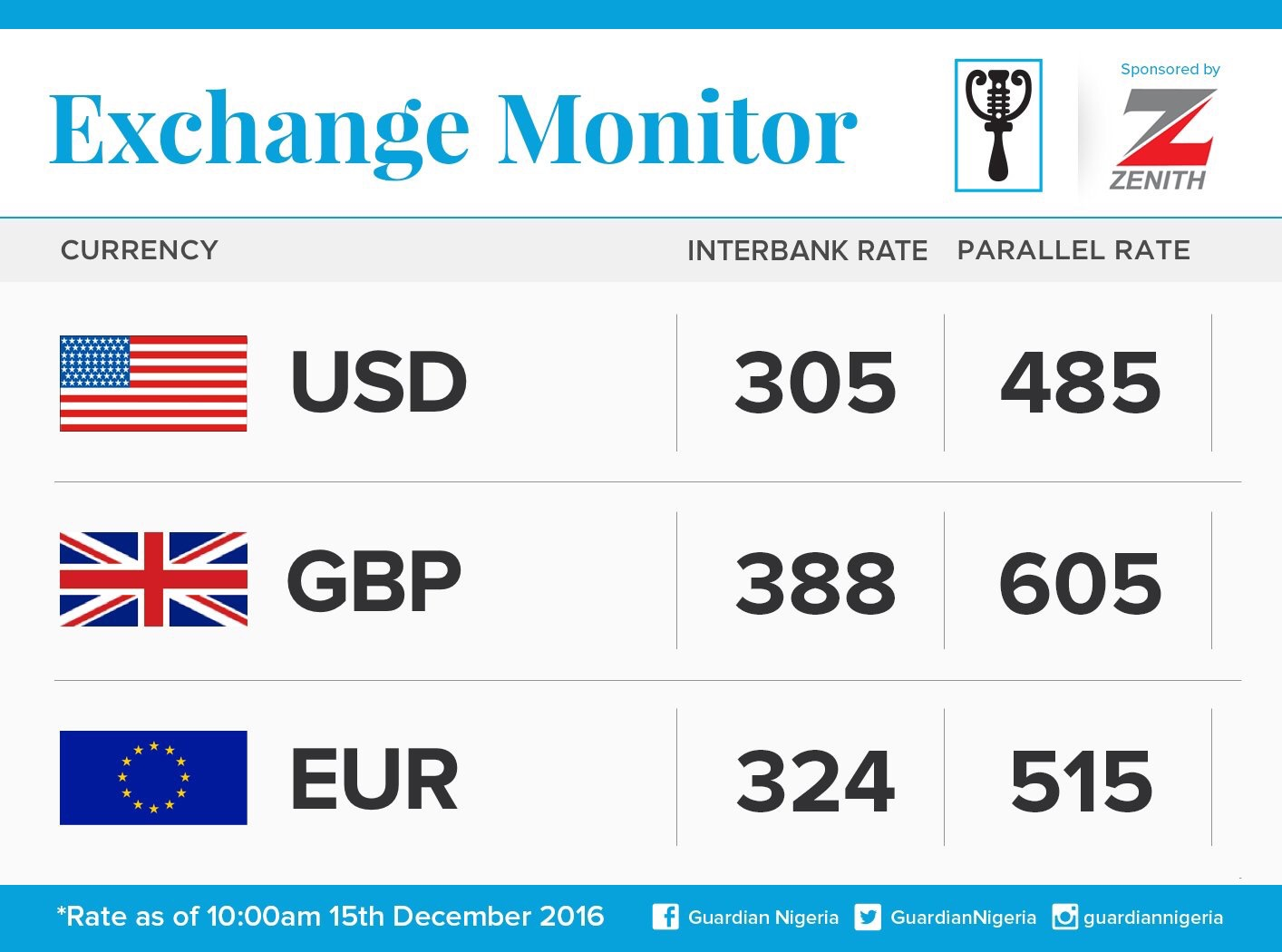 Exchange Rate For 15th December 2016