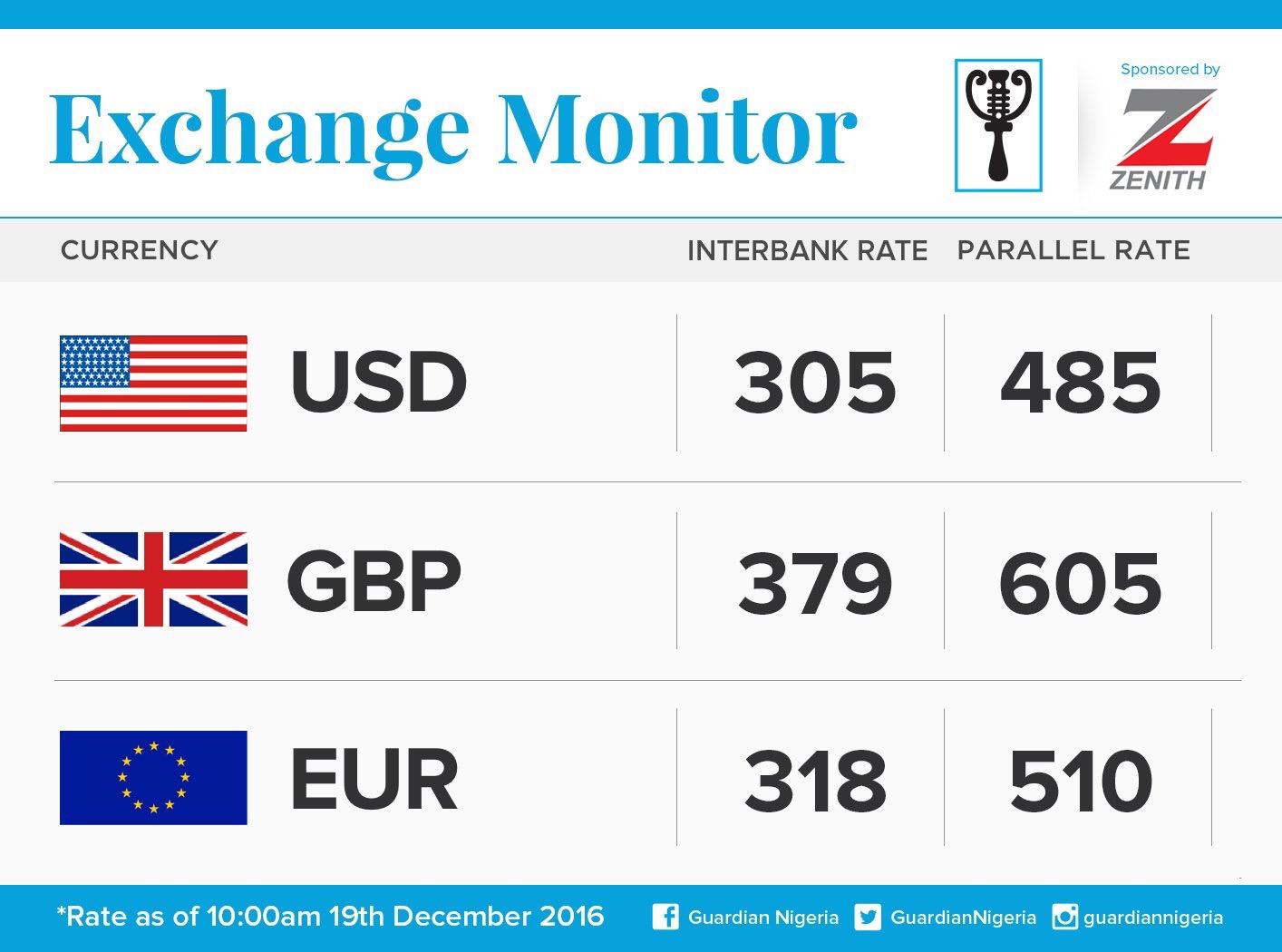 Exchange Rate afor 19th December 2016