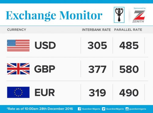 Exchange Rate For 28th December 2016