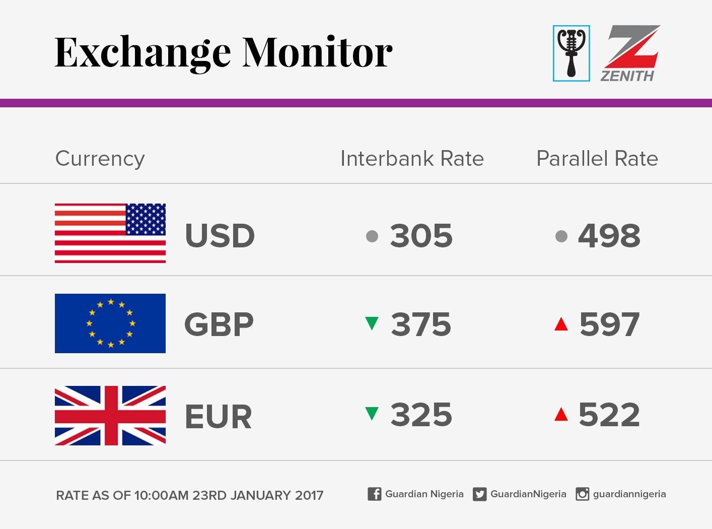Exchange Rate For 23rd January 2017