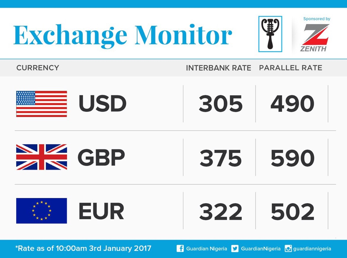 Exchange Rate For January 3rd 2017