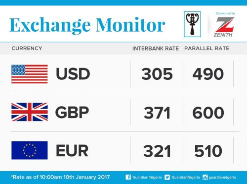 Exchange Rate For 10th January 2017