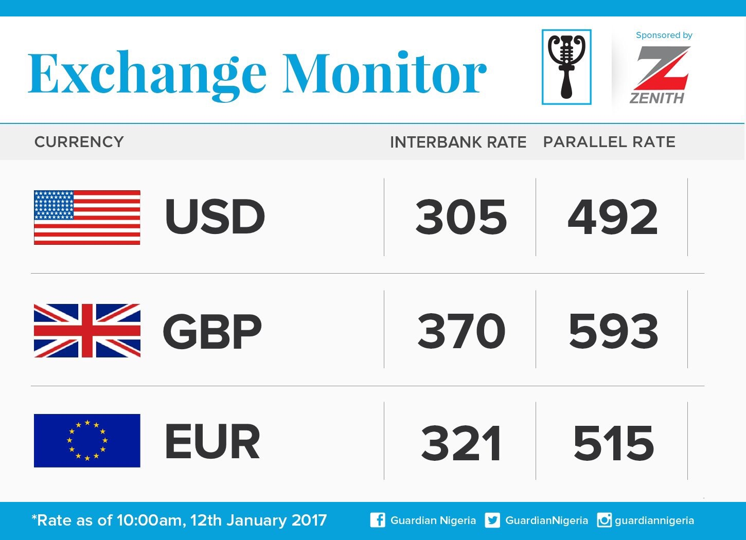 Exchange Rate For 12th January 2017