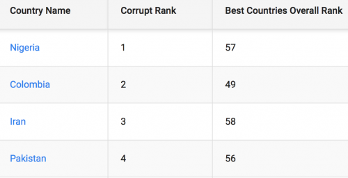 Rankings: Nigeria Tops List Of Most Corrupt Countries In The World