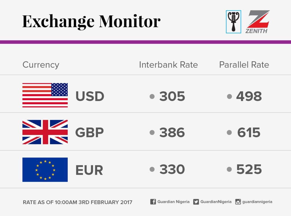 Exchange Rate For 3rd February 2017