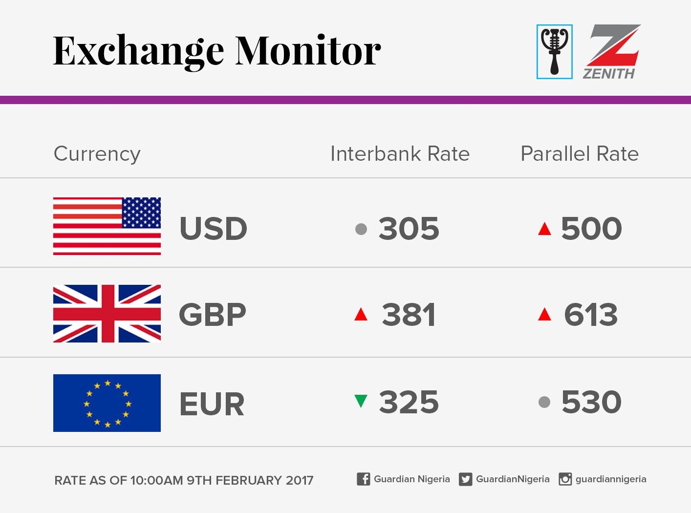 Exchange Rate For 9th February 2017