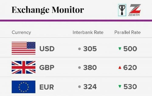 Exchange Rate For 14th February 2017