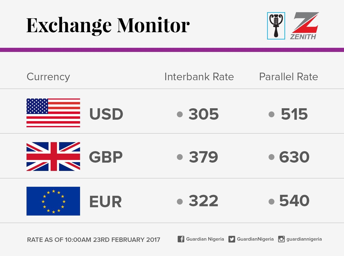 Exchange Rate For 23rd February 2017