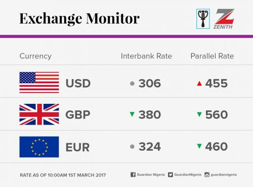 Exchange Rate For 1st March 2017
