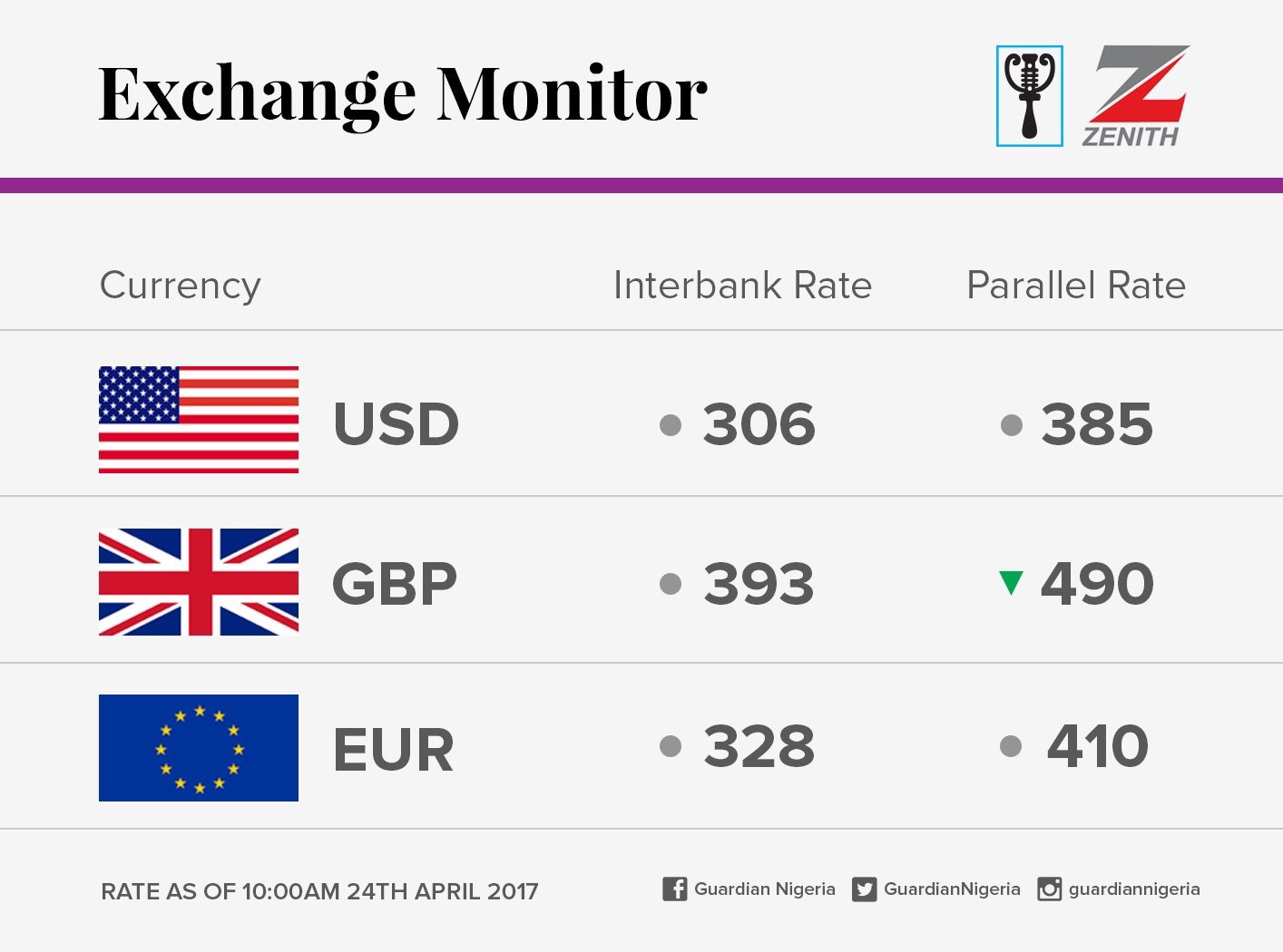 Exchange Rate For 24th April 2017