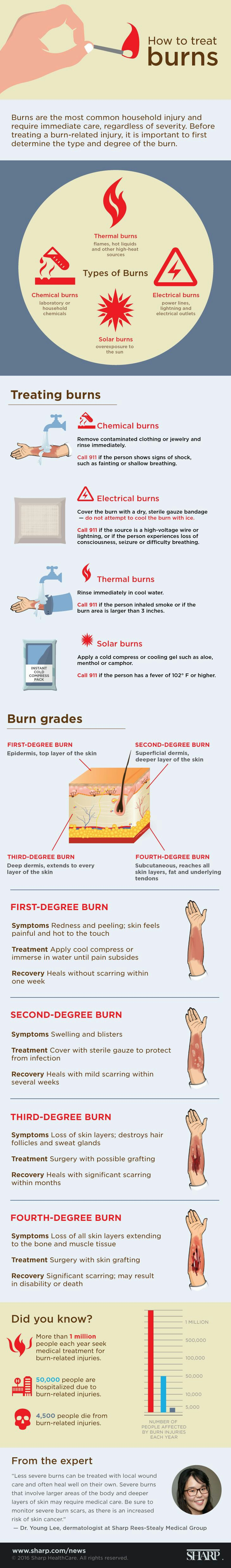 FIRST AID: How To Treat Burns
