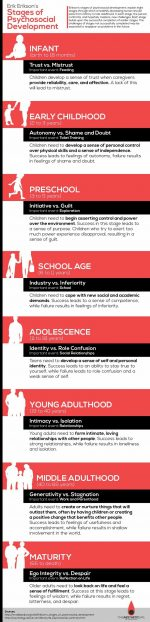 Stages Of Child Psychology Development
