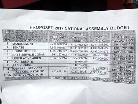 #OpenNASS: National Assembly Releases Breakdown Of 2017Budget