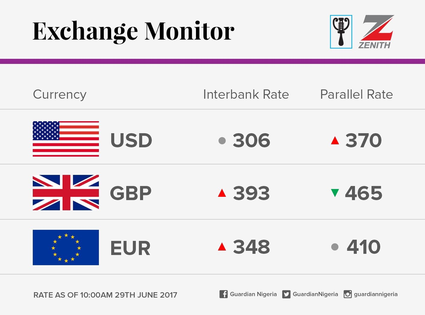 Exchange Rate For 29th June 2017