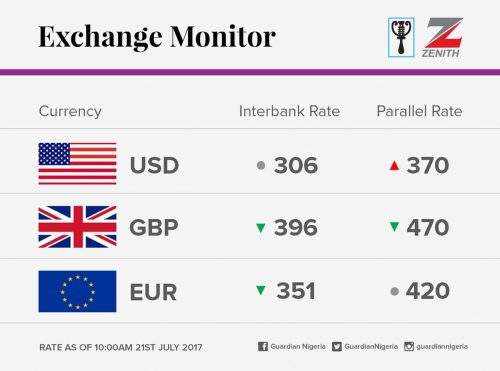 Exchange Rate For 21st July 2017