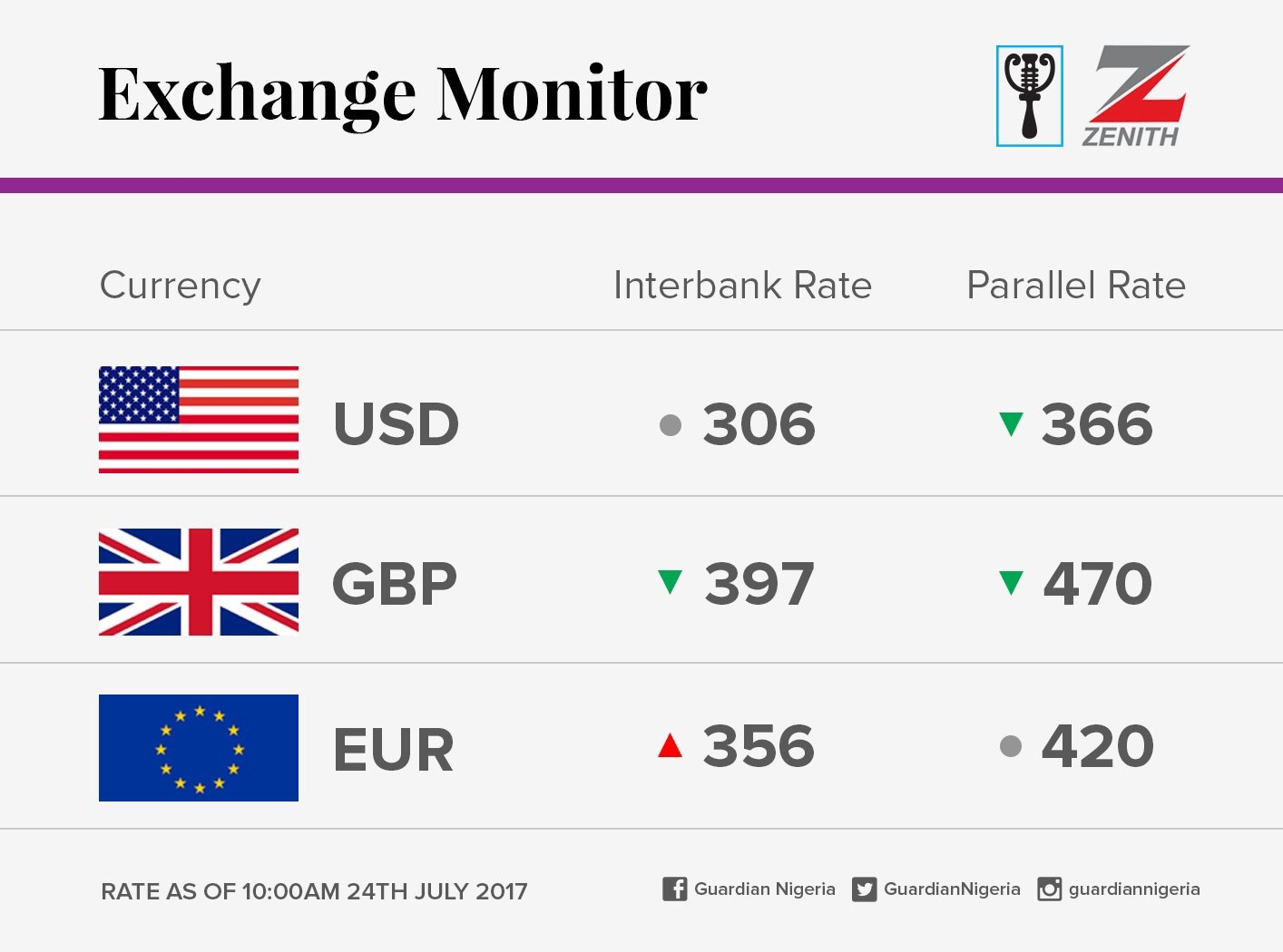Exchange Rate For 24th July 2017