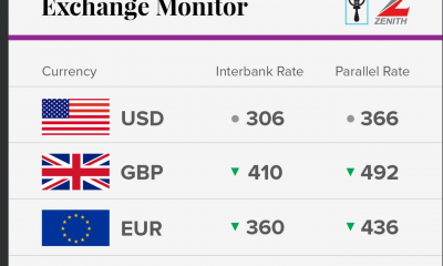 Exchange rate for today 27th of September in Nigeria