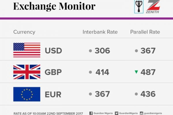 exchange rate for September 22 2017