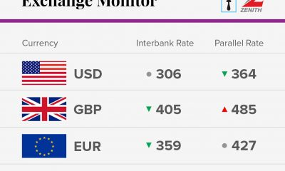 Exchange rate in Nigeria for October 4th